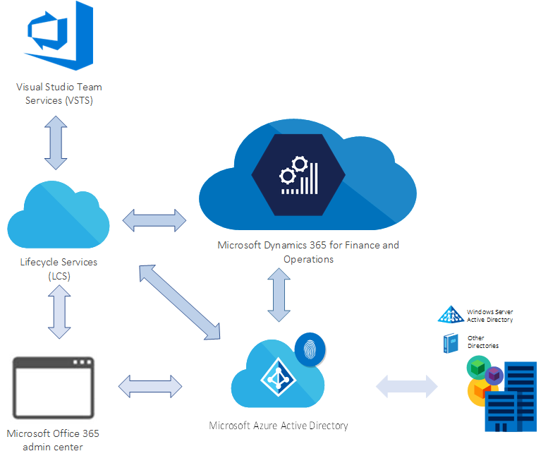 Dynamics 365 Finance and Operation | Adept Consulting